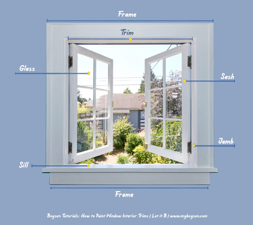 Parts of Window Boysen Painting Tip
